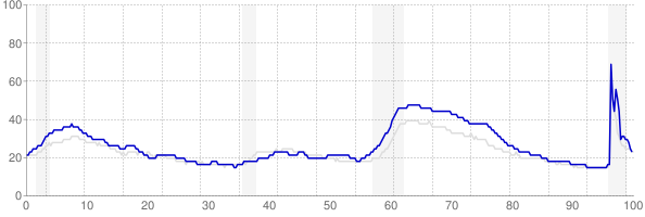 Rhode Island monthly unemployment rate chart from 1990 to May 2021